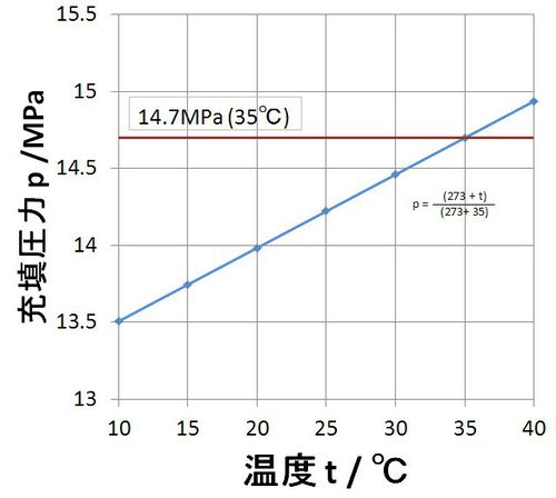 p-t-graph.JPG