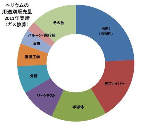 helium_usage_2011.JPG