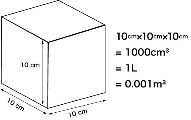 すべての講義 リットル 立方センチメートル 換算 : 体積の単位 Pictures to pin on ...