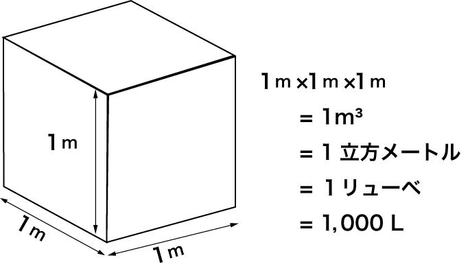 体積の単位:リューベ - 大東医療ガス Daitoh Medical Gas - 埼玉県 ...